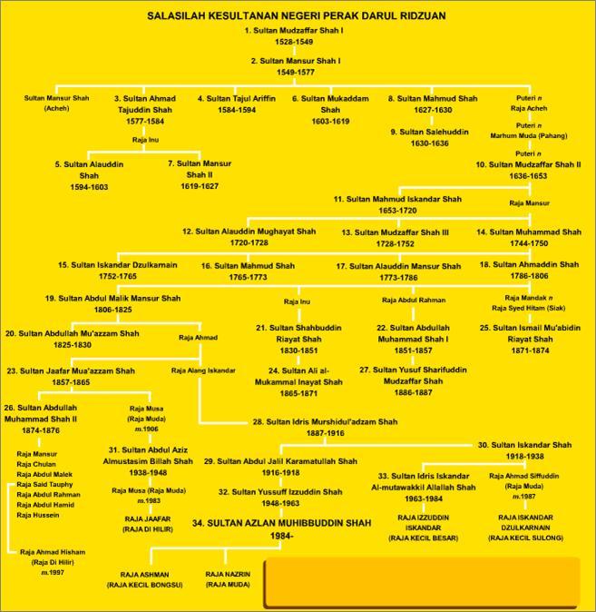 Sistem Pewarisan Takhta Tiga 3 Cabang Keluarga Iskandar Yusuf Dan Abdullah Sembangkuala