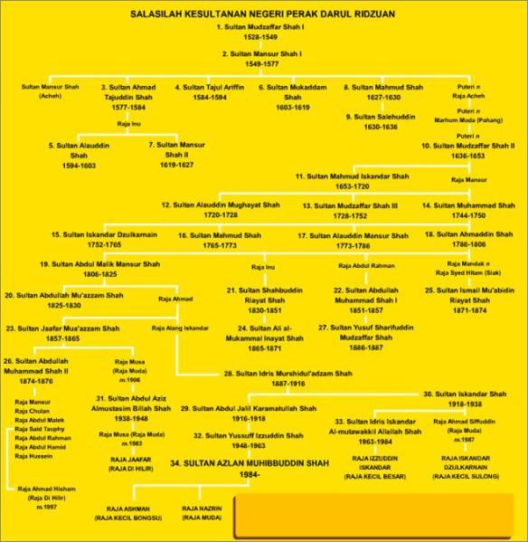 Cabang Sistem Pewarisan Takhta Perak